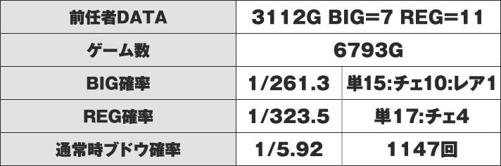 アイムジャグラーEX-TP B番台 実戦データ
