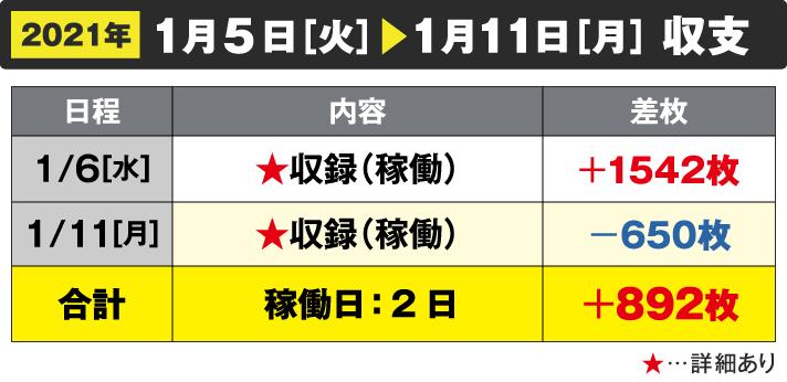 2021年1月5日[火]~1/11[月]収支 1/6[水]収録(稼働)+1542枚 1/11[月]収録(稼働)-650枚 合計 稼働日:2日+892枚