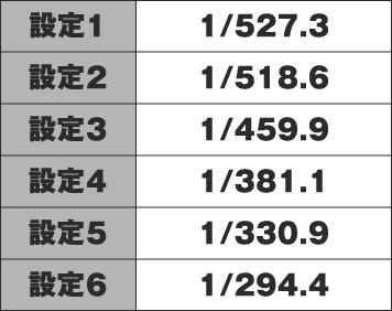 吉宗3 初当たり確率