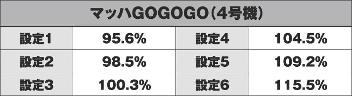 マッハGOGOGO(4号機) 機械割