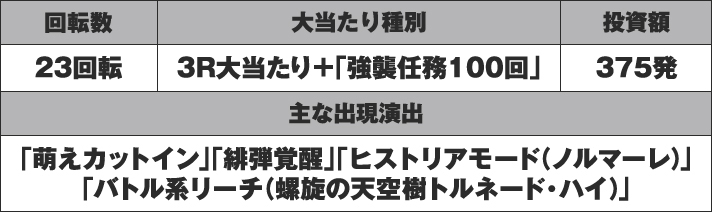 P緋弾のアリア~緋弾覚醒編~ 実戦データ