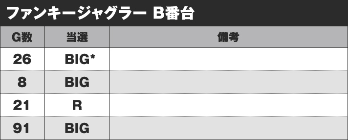 ファンキージャグラー B番台 実戦データ
