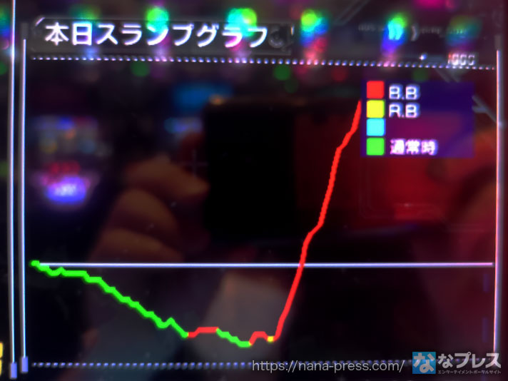 Re:ゼロから始める異世界生活 スランプグラフ