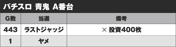 パチスロ青鬼 A番台 実戦データ