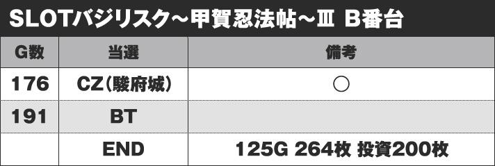 SLOTバジリスク~甲賀忍法帖~Ⅲ B番台 実戦データ