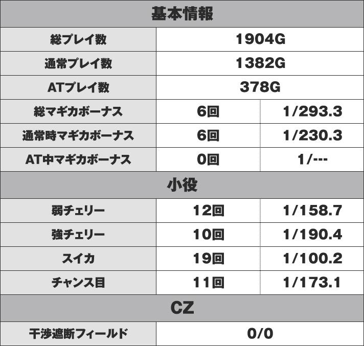 SLOT劇場版魔法少女まどか☆マギカ[新編]叛逆の物語 C番台 実戦データ