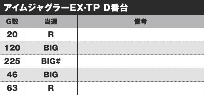 アイムジャグラーEX-TP D番台 実戦データ