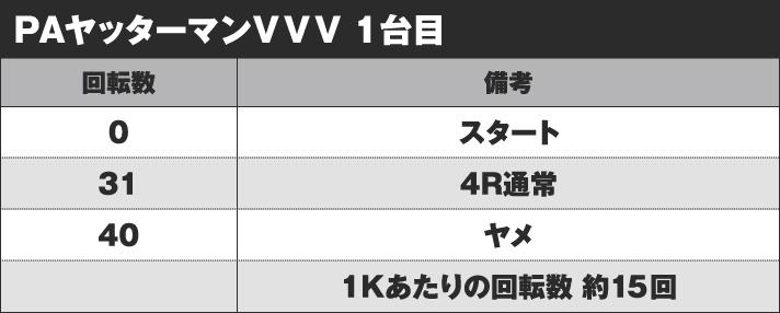 PAヤッターマンVVV 実戦データ