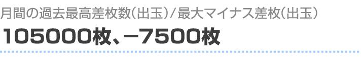 月間の過去最高差枚数(出玉)/最大マイナス差枚(出玉) 105000枚、-7500枚