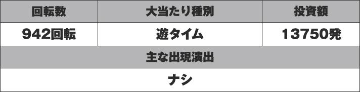 ぱちんこウルトラマンタロウ2 実戦データ