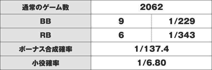 ニューパルサーSP3 小役確率