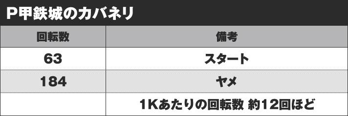 P甲鉄城のカバネリ 実戦データ