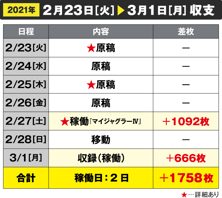 2021年2/23[火]~3/1[月]収支 2/27[土]稼働+1092枚 3/1[月]収録(稼働)666枚 合計 稼働日:2日+1758枚