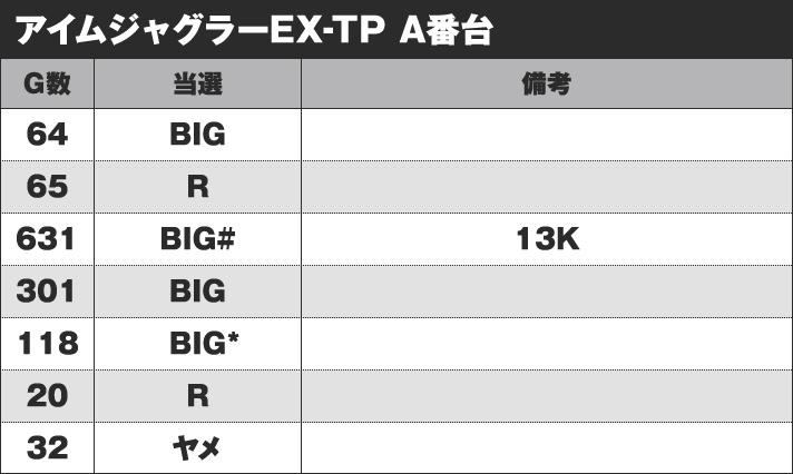 アイムジャグラーEX-TP A番台 実戦データ