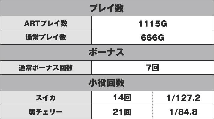 SLOT魔法少女まどか☆マギカ2 実戦データ