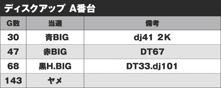 ディスクアップ A番台 実戦データ