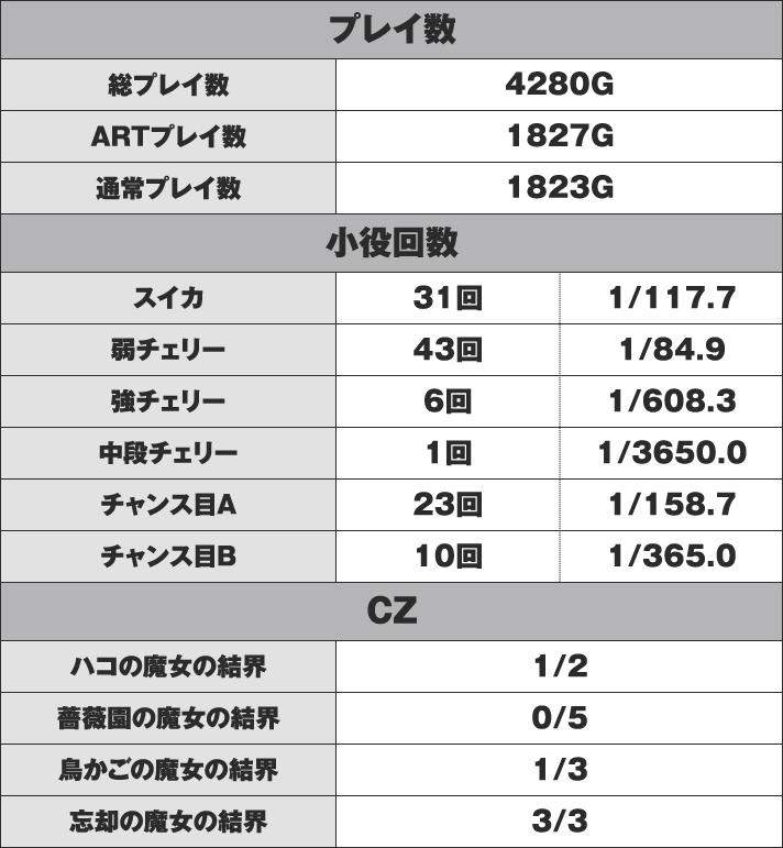 SLOT魔法少女まどか☆マギカ2 D番台 実戦データ