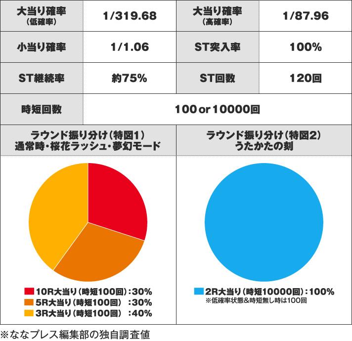 Pバジリスク~桜花忍法帖~ スペック
