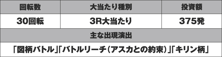 P北斗の拳8 救世主 初当たりデータ
