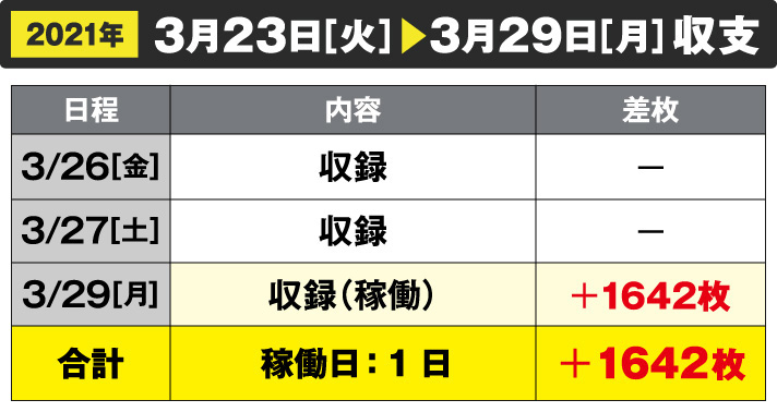 2021年3/23[火]~3/29[月]収支 3/26収録 3/27収録 3/29収録(稼働)+1642枚 合計 稼働日:1日 +1642枚