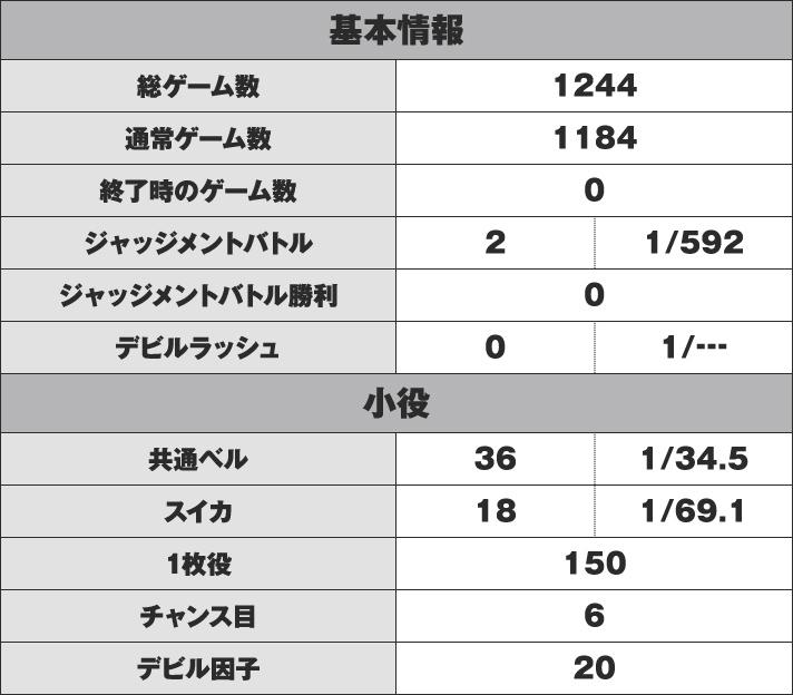 パチスロ鉄拳4デビルVer. 実戦データ