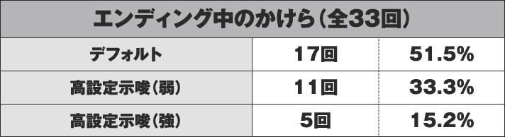 パチスロ鉄拳4デビルVer. エンディング中のかけら(全33回)