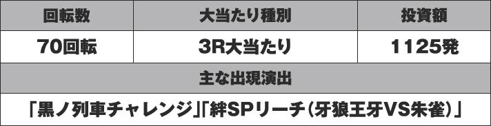 P牙狼月虹ノ旅人 実戦データ