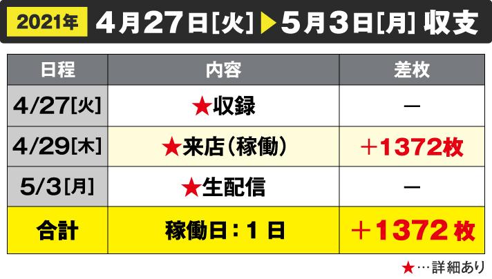 2021年4/27[火]~5/3[月]収支 4/27収録 4/29来店(稼働)+1372枚 5/3生配信 合計 稼働日:1日+1372枚