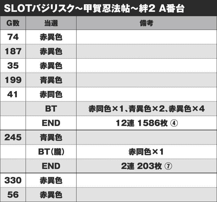 SLOTバジリスク~甲賀忍法帖~絆2 A番台 実戦データ