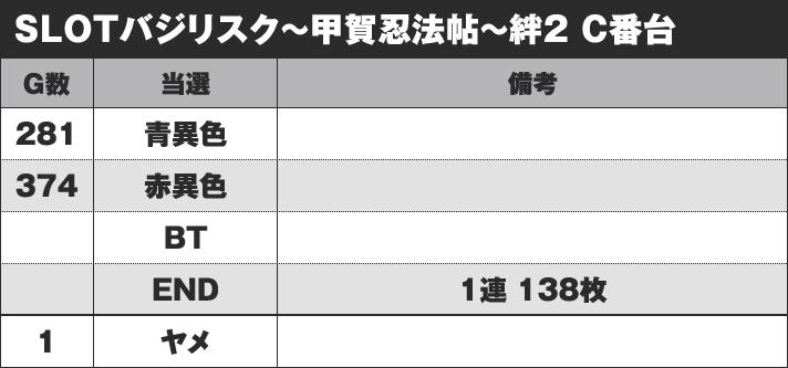 SLOTバジリスク~甲賀忍法帖~絆2 C番台 実戦データ