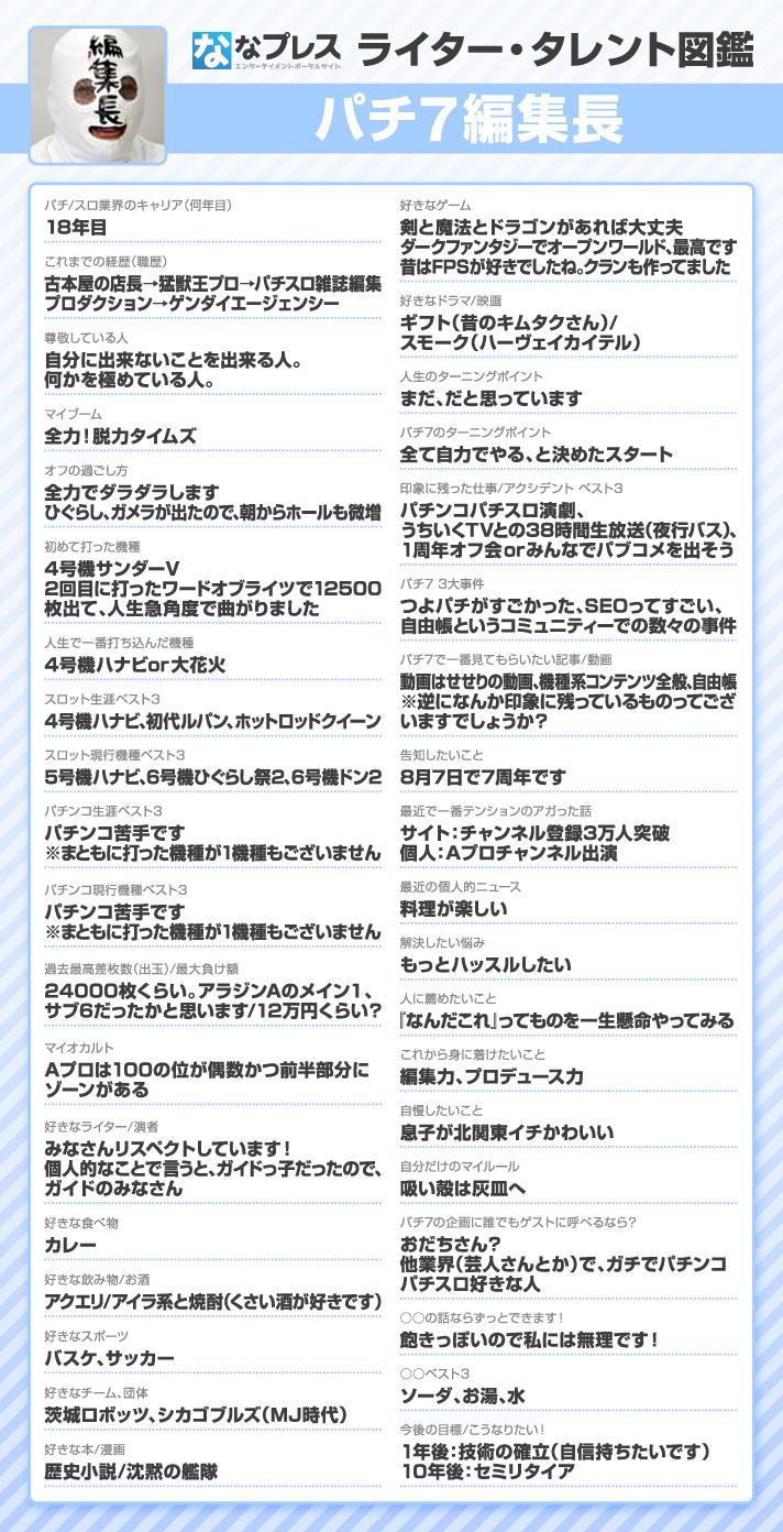 パチ7編集長 ライター・タレント図鑑
