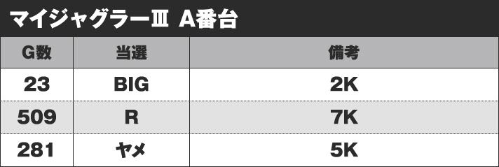 マイジャグラー3 A番台 実戦データ