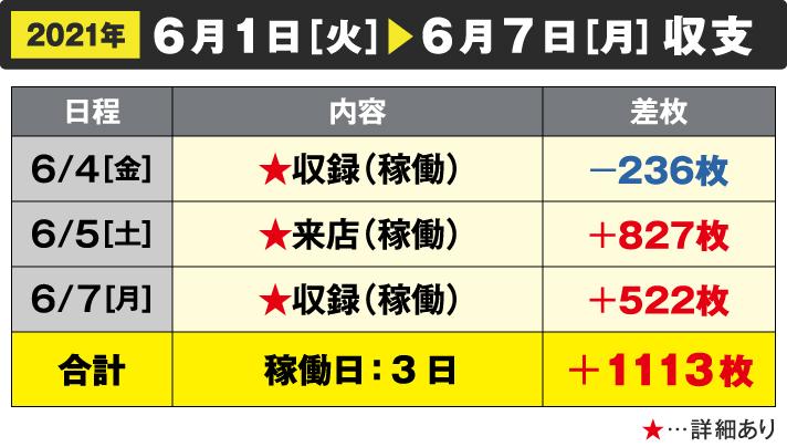 2021年6/1[火]~6/7[月]収支 6/4☆収録(稼働)-236枚 6/5☆来店(稼働)+827枚 6/7収録(稼働)+522枚 合計 稼働日:3日 +1113枚
