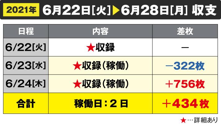 2021年6月2日[火]~6月28[月]収支 6/22☆収録 6/23☆収録(稼働)-322枚 6/24[木]☆収録(稼働)+756枚 合計 稼働日:2日 +434枚