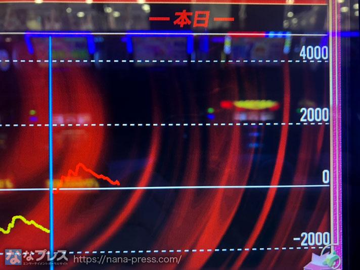 マイジャグラー4 スランプグラフ