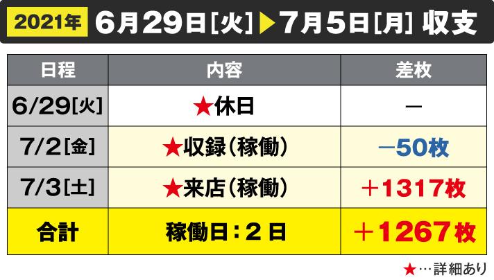 2021年6/29[火]~7/5[月]収支 6/29☆休日 7/2☆収録(稼働)-50枚 7/3☆来店(稼働)+1317枚 合計 稼働日:2日+1267枚