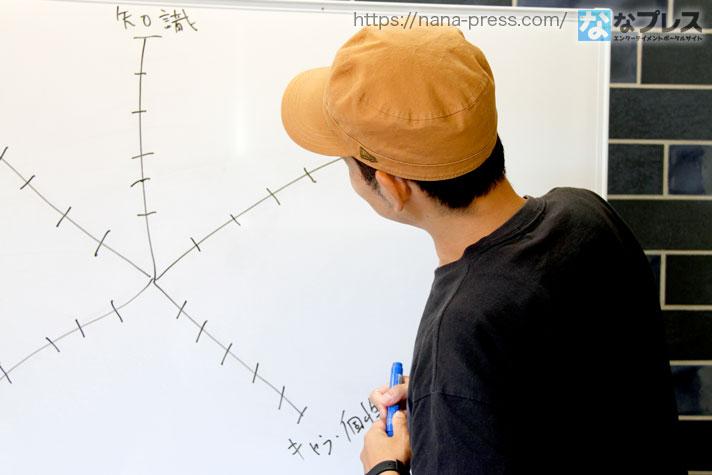 レーダーチャートを書くトニー