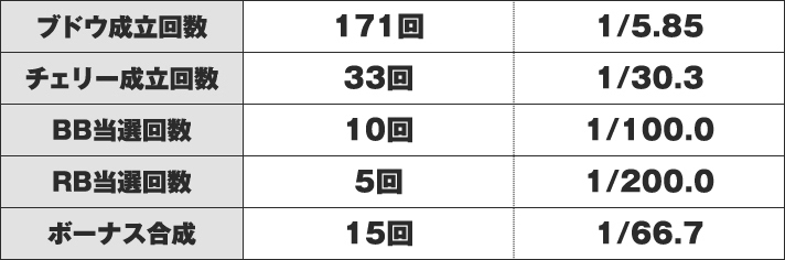 ファンキージャグラー2 実戦データ
