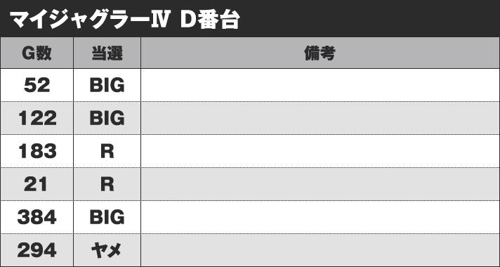 マイジャグラーⅣ D番台 実戦データ