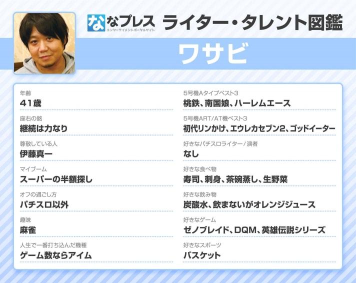 ワサビのライター・タレント図鑑