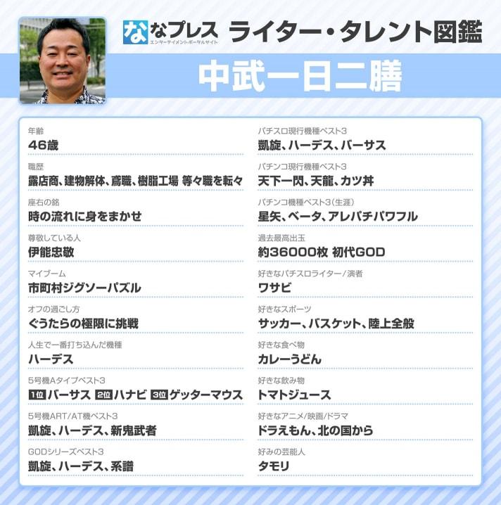 中武一日二膳ライター・タレント図鑑
