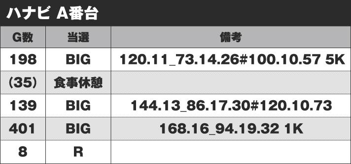 花火 A番台 実戦データ