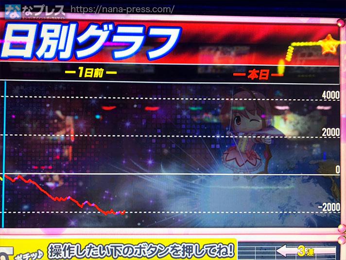 魔法少女まどか☆マギカ2 スランプグラフ