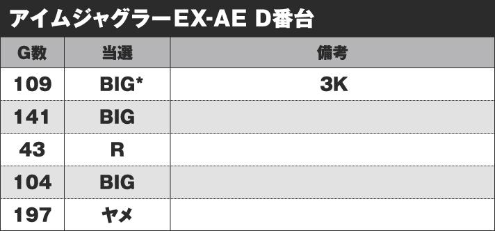 アイムジャグラーEX-AE D番台 実戦データ