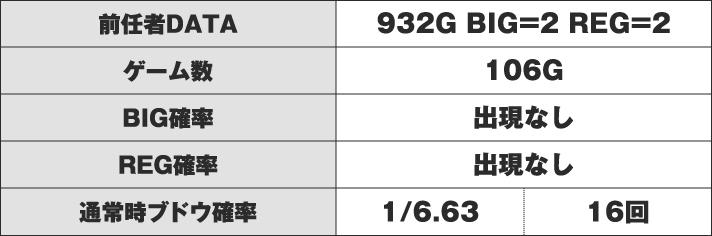 アイムジャグラーEX-AE C番台 実戦データ