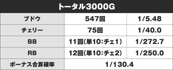 確率 アイム ジャグラー 6号機SアイムジャグラーEX