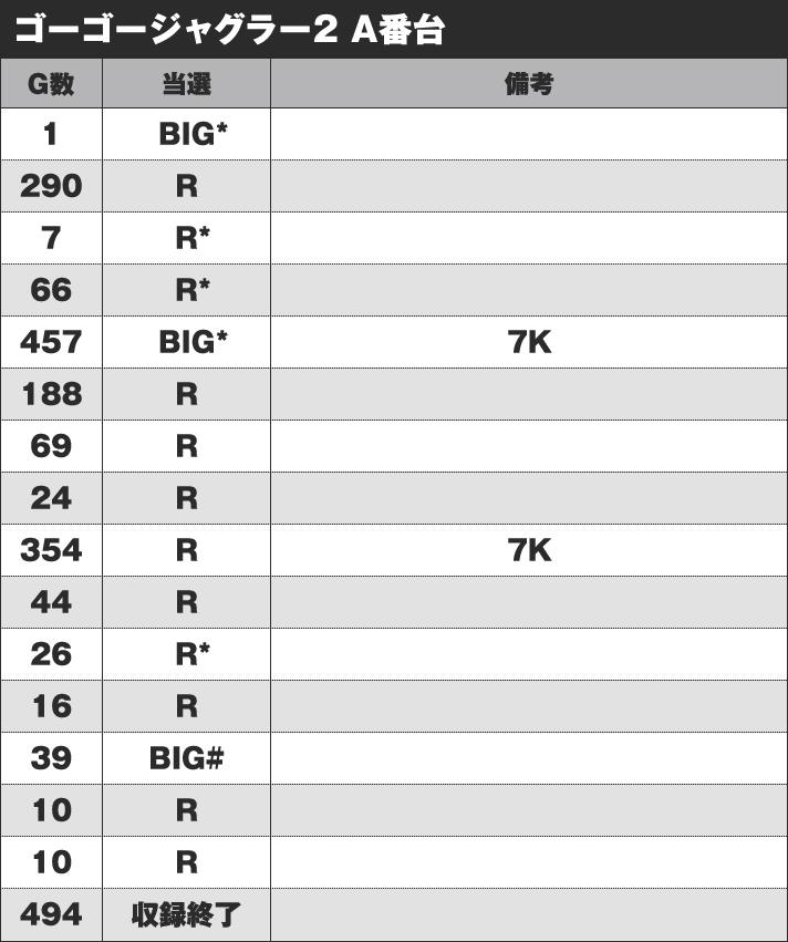 ゴーゴージャグラー2 A番台 実戦データ