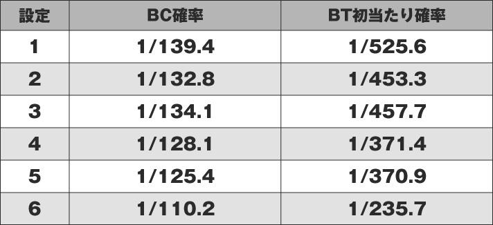 SLOTバジリスク~甲賀忍法帳~絆2 画像1