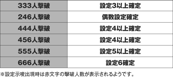 グラフ 絆2 設定5