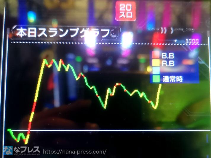 設定 6 2 グラフ 絆 6号機【絆2】の設定判別要素まとめ|設定示唆演出も一部判明!